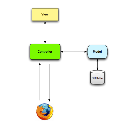MVC Diagram, from Hartl's Rails Tutorial